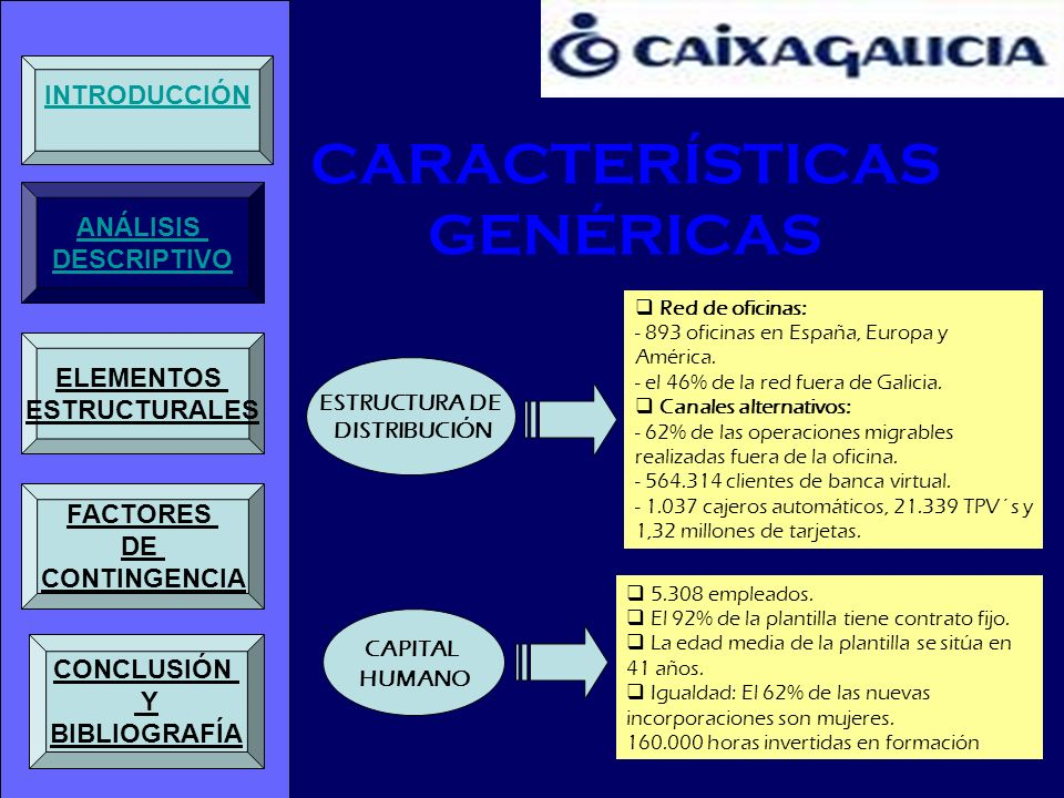 CARACTERÍSTICAS GENÉRICAS ESTRUCTURA DE DISTRIBUCIÓN CAPITAL HUMANO Red de oficinas: - 893 oficinas en España, Europa y América. - el 46% de la red fu