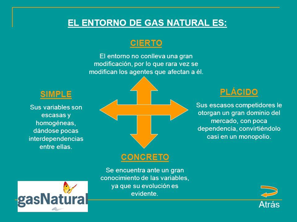 EL ENTORNO DE GAS NATURAL ES: CIERTO El entorno no conlleva una gran modificación, por lo que rara vez se modifican los agentes que afectan a él.