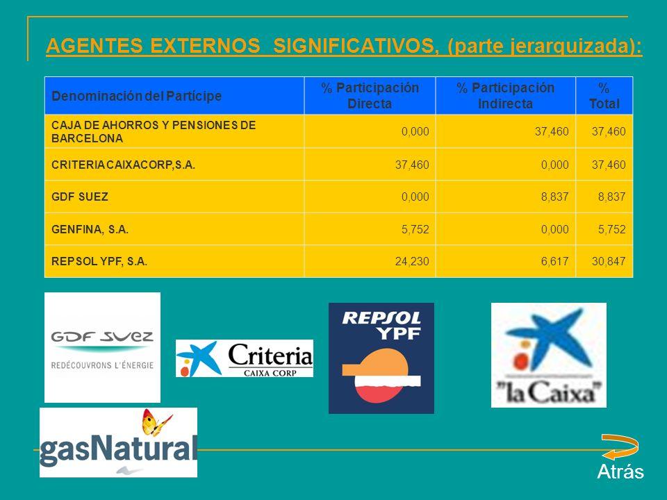 Denominación del Partícipe % Participación Directa % Participación Indirecta % Total CAJA DE AHORROS Y PENSIONES DE BARCELONA 0,00037,460 CRITERIA CAIXACORP,S.A.37,4600,00037,460 GDF SUEZ0,0008,837 GENFINA, S.A.5,7520,0005,752 REPSOL YPF, S.A.24,2306,61730,847 AGENTES EXTERNOS SIGNIFICATIVOS, (parte jerarquizada): Atrás