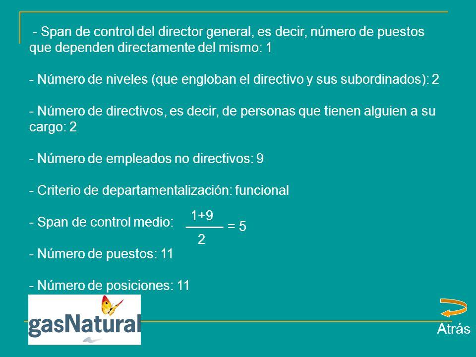 - Span de control del director general, es decir, número de puestos que dependen directamente del mismo: 1 - Número de niveles (que engloban el directivo y sus subordinados): 2 - Número de directivos, es decir, de personas que tienen alguien a su cargo: 2 - Número de empleados no directivos: 9 - Criterio de departamentalización: funcional - Span de control medio: - Número de puestos: 11 - Número de posiciones: 11 1+9 2 = 5 Atrás