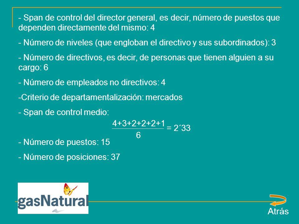 - Span de control del director general, es decir, número de puestos que dependen directamente del mismo: 4 - Número de niveles (que engloban el directivo y sus subordinados): 3 - Número de directivos, es decir, de personas que tienen alguien a su cargo: 6 - Número de empleados no directivos: 4 -Criterio de departamentalización: mercados - Span de control medio: - Número de puestos: 15 - Número de posiciones: 37 Atrás 4+3+2+2+2+1 6 = 2´33