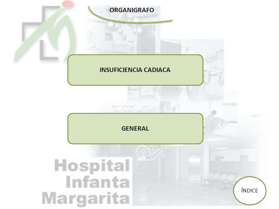 ORGANIGRAFO GENERAL INSUFICIENCIA CADIACA ÍNDICE
