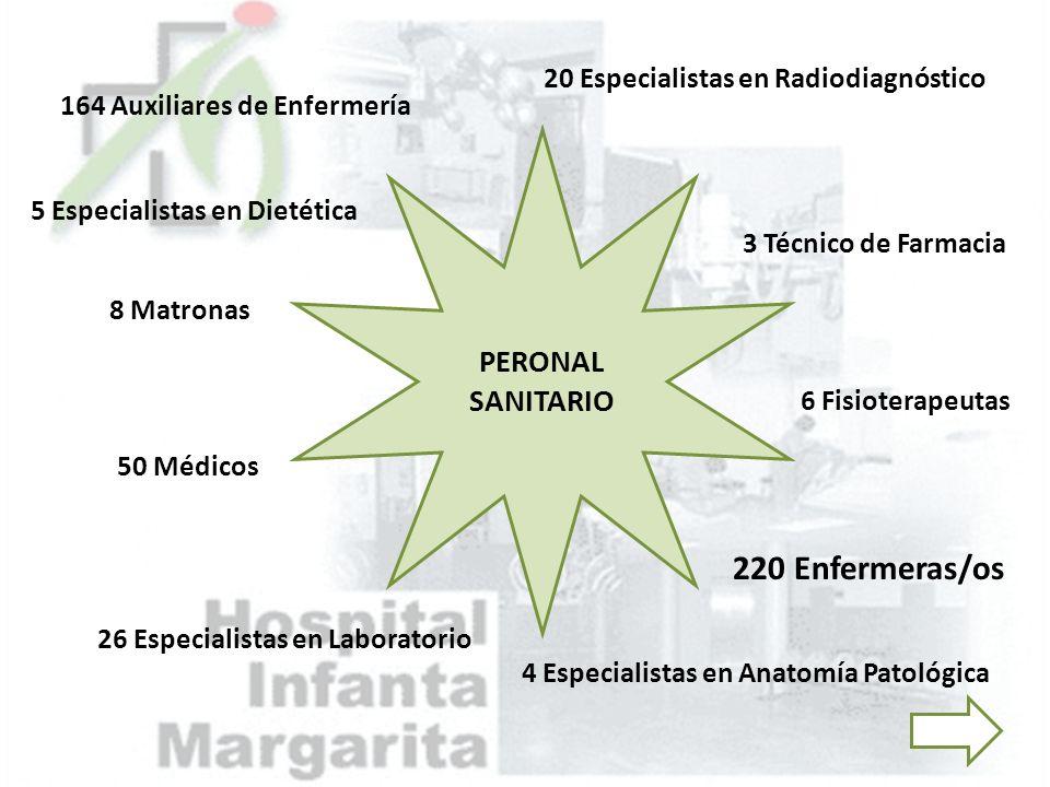 PERONAL SANITARIO 220 Enfermeras/os 164 Auxiliares de Enfermería 8 Matronas 6 Fisioterapeutas 3 Técnico de Farmacia 26 Especialistas en Laboratorio 20