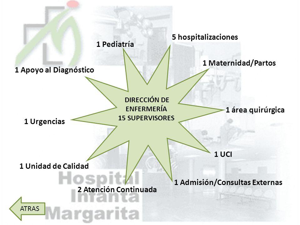 5 hospitalizaciones 1 Maternidad/Partos DIRECCIÓN DE ENFERMERÍA 15 SUPERVISORES 1 área quirúrgica 1 UCI 1 Admisión/Consultas Externas 2 Atención Conti