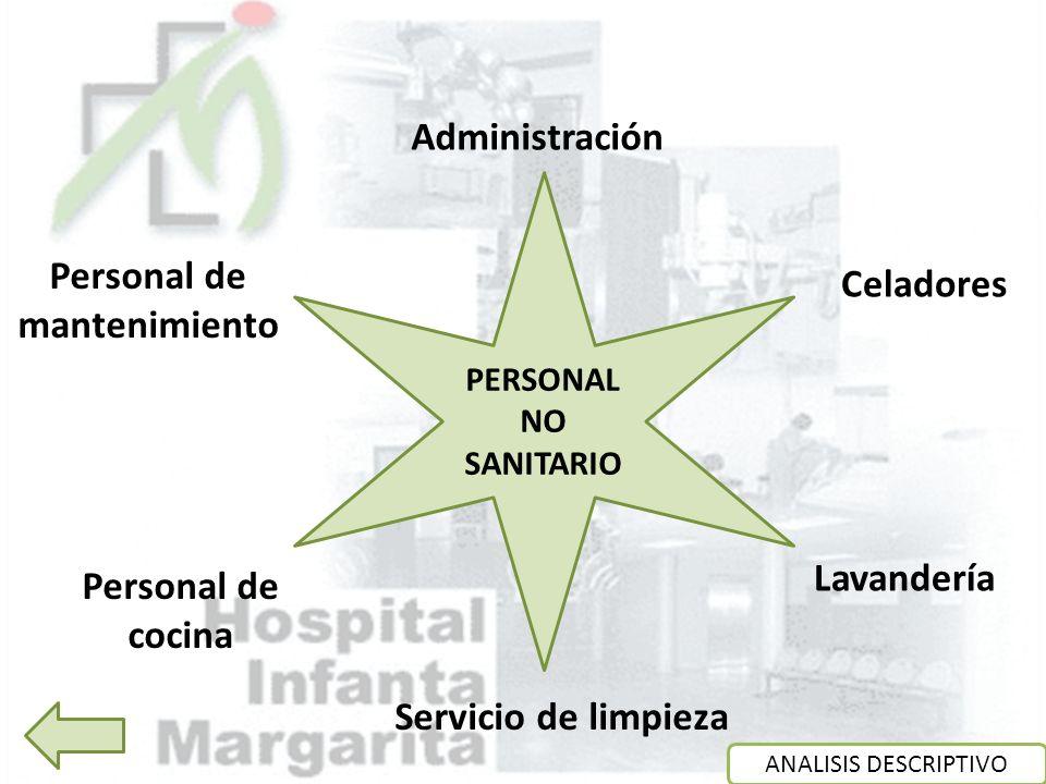 Administración Celadores Lavandería Personal de cocina Personal de mantenimiento PERSONAL NO SANITARIO Servicio de limpieza ANALISIS DESCRIPTIVO