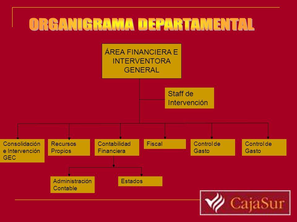 Recursos Propios Contabilidad Financiera Control de Gasto ÁREA FINANCIERA E INTERVENTORA GENERAL Consolidación e Intervención GEC Staff de Intervenció