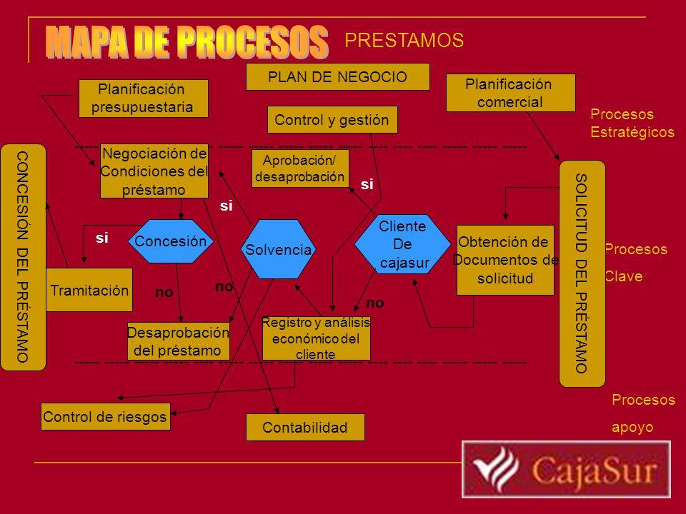 ----- ----- ----- ----- ---- ----- ----- ----- ----- ----- ---- ---- ---- ----- ----- ----- PLAN DE NEGOCIO Procesos Estratégicos Procesos Clave Proce