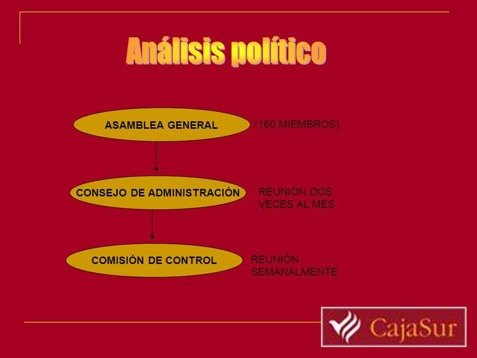 ASAMBLEA GENERAL CONSEJO DE ADMINISTRACIÓN COMISIÓN DE CONTROL (160 MIEMBROS) REUNIÓN DOS VECES AL MES REUNIÓN SEMANALMENTE