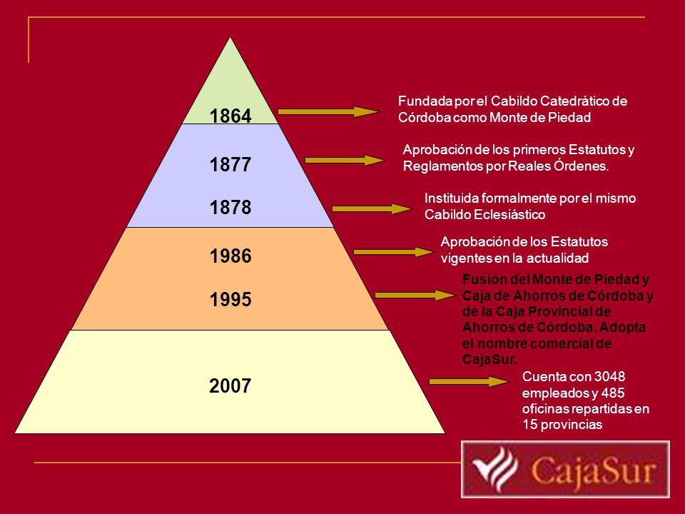1864 1877 1878 1986 1995 2007 Fundada por el Cabildo Catedrático de Córdoba como Monte de Piedad Aprobación de los primeros Estatutos y Reglamentos po
