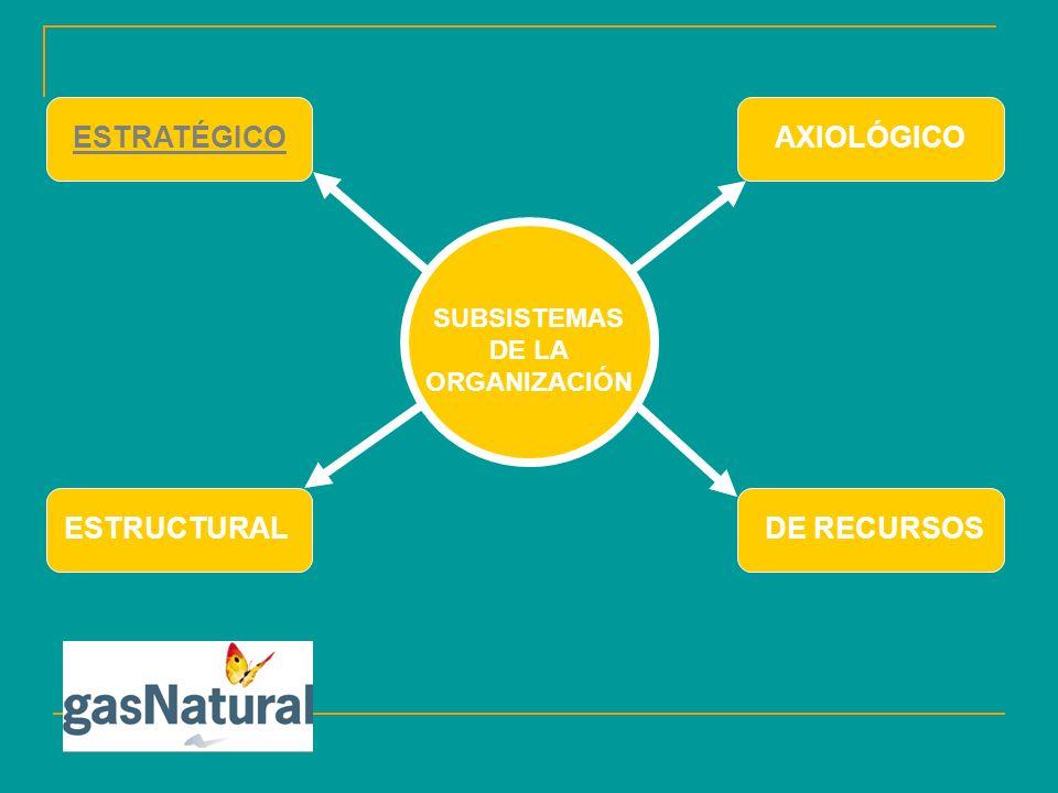 SUBSISTEMAS DE LA ORGANIZACIÓN ESTRATÉGICOAXIOLÓGICO ESTRUCTURALDE RECURSOS