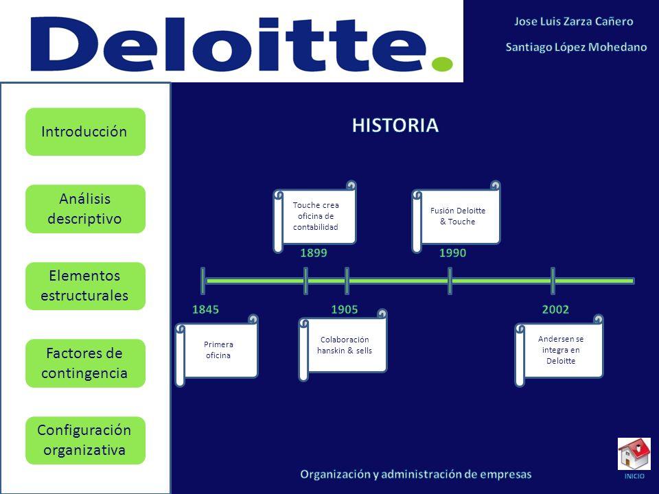 Elementos estructurales Factores de contingencia Configuración organizativa Introducción Análisis descriptivo Desde 1845, cuando William Welch Deloitte abre su propia oficina de contabilidad en Londres, convirtiéndose en el primer auditor independiente, la historia de la firma ha estado marcada por el carácter innovador, excelente e internacional de sus fundadores.