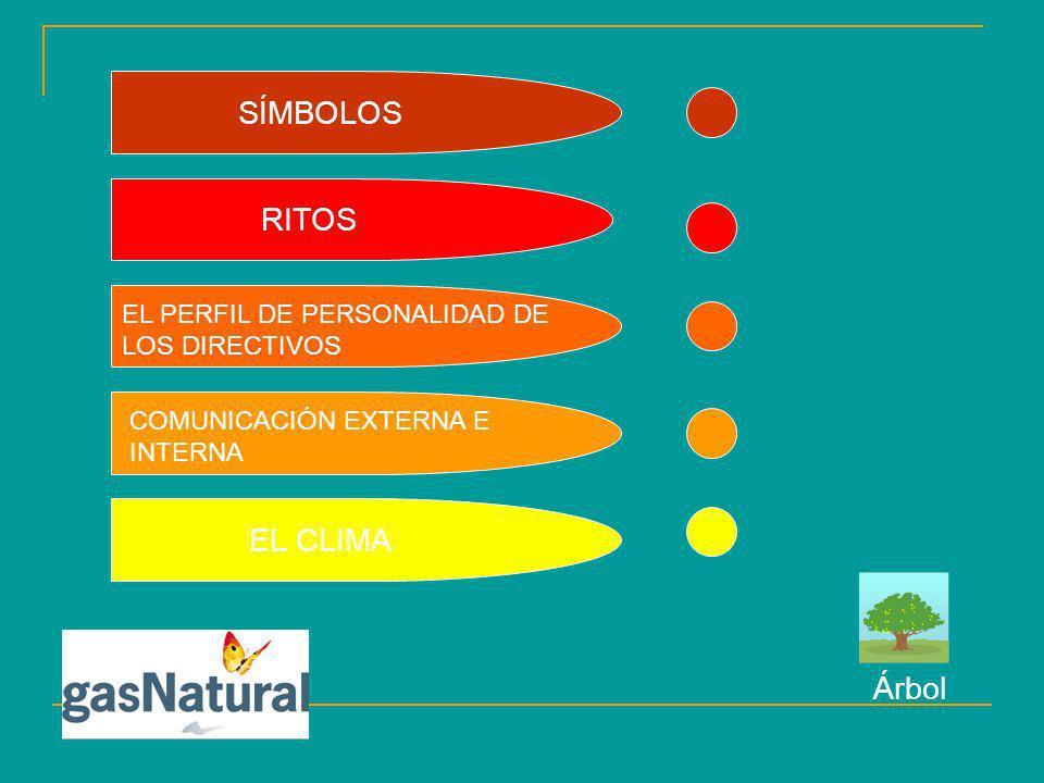 SÍMBOLOS RITOS EL PERFIL DE PERSONALIDAD DE LOS DIRECTIVOS COMUNICACIÓN EXTERNA E INTERNA EL CLIMA Árbol
