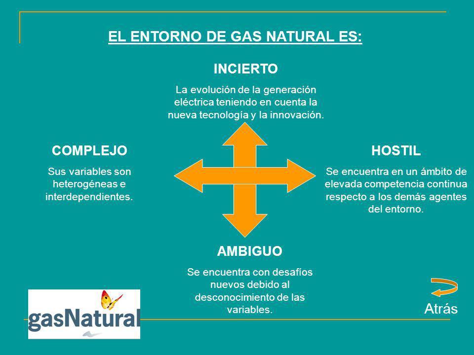 EL ENTORNO DE GAS NATURAL ES: INCIERTO La evolución de la generación eléctrica teniendo en cuenta la nueva tecnología y la innovación. HOSTIL Se encue
