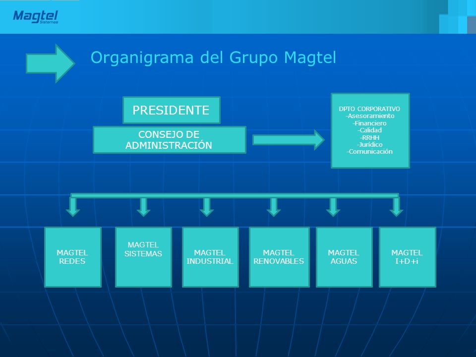 Organigrama del Grupo Magtel MAGTEL SISTEMAS PRESIDENTE CONSEJO DE ADMINISTRACIÓN DPTO CORPORATIVO -Asesoramiento -Financiero -Calidad -RRHH -Jurídico