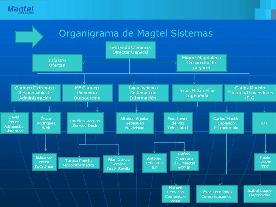 Organigrama de Magtel Sistemas Fernando Olivencia Director General J.Castro Ofertas Carmen Extremera Responsable de Administración Mª Carmen Palomino