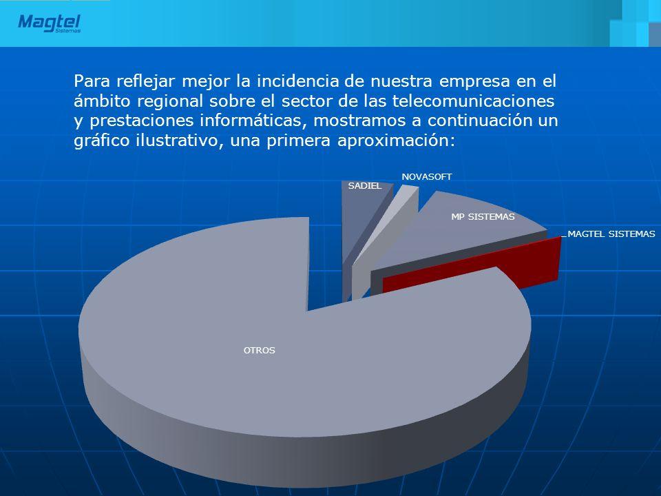 Para reflejar mejor la incidencia de nuestra empresa en el ámbito regional sobre el sector de las telecomunicaciones y prestaciones informáticas, most