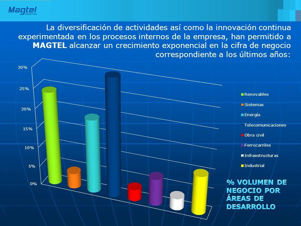 La diversificación de actividades así como la innovación continua experimentada en los procesos internos de la empresa, han permitido a MAGTEL alcanza