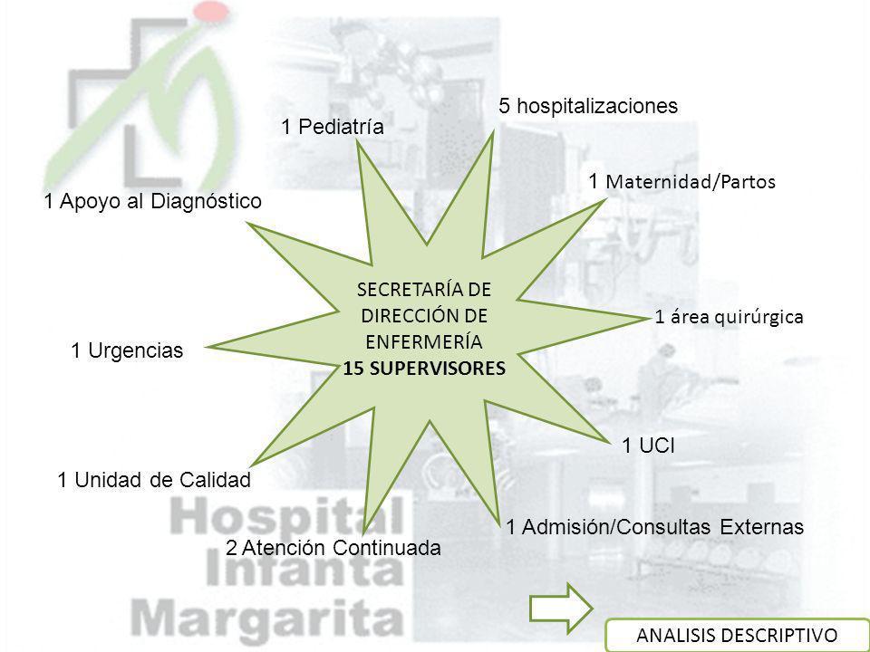 ANALISIS DESCRIPTIVO 5 hospitalizaciones 1 Maternidad/Partos SECRETARÍA DE DIRECCIÓN DE ENFERMERÍA 15 SUPERVISORES 1 área quirúrgica 1 UCI 1 Admisión/