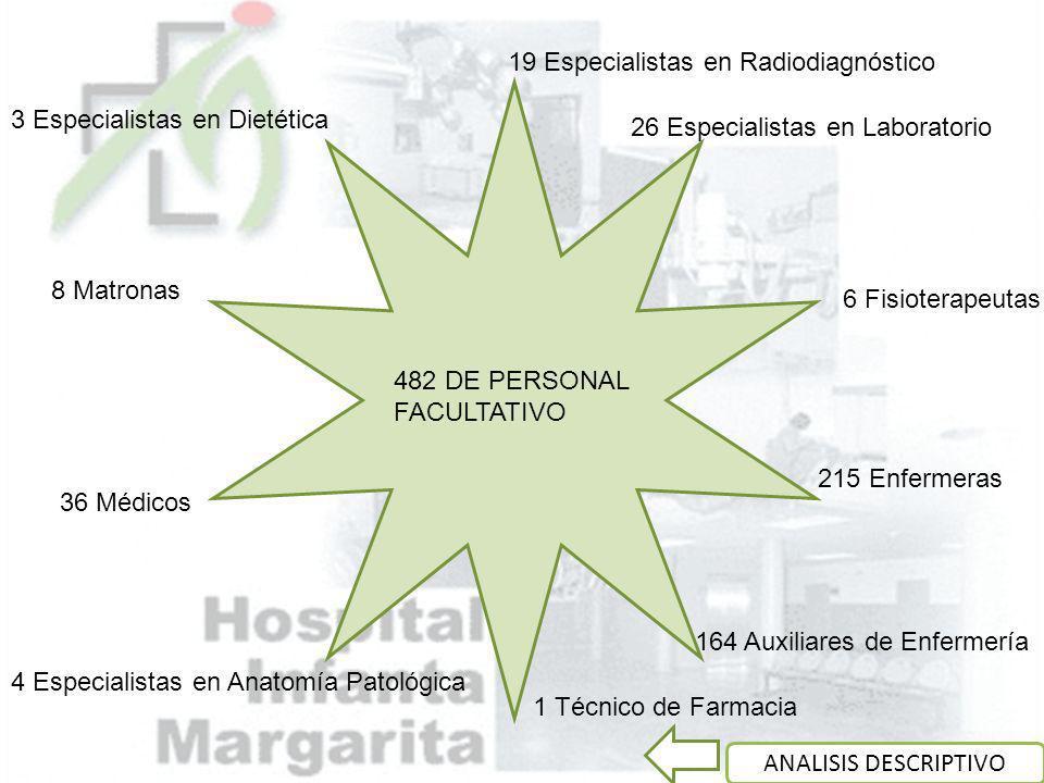482 DE PERSONAL FACULTATIVO 215 Enfermeras 164 Auxiliares de Enfermería 8 Matronas 6 Fisioterapeutas 1 Técnico de Farmacia 26 Especialistas en Laborat