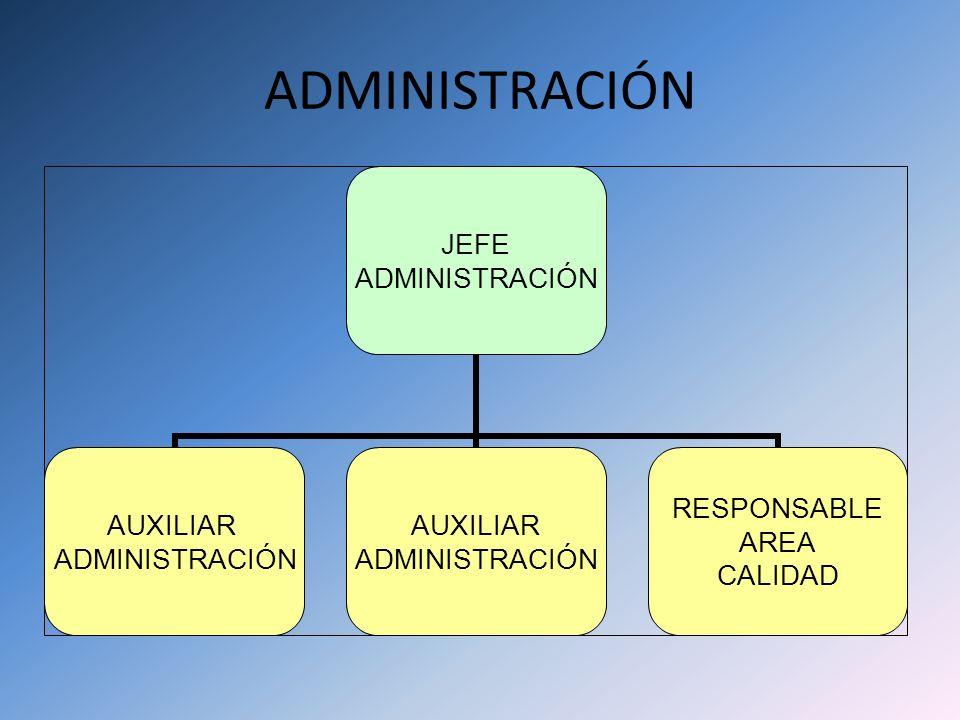 ADMINISTRACIÓN JEFE ADMINISTRACIÓN AUXILIAR ADMINISTRACIÓN RESPONSABLE AREA CALIDAD