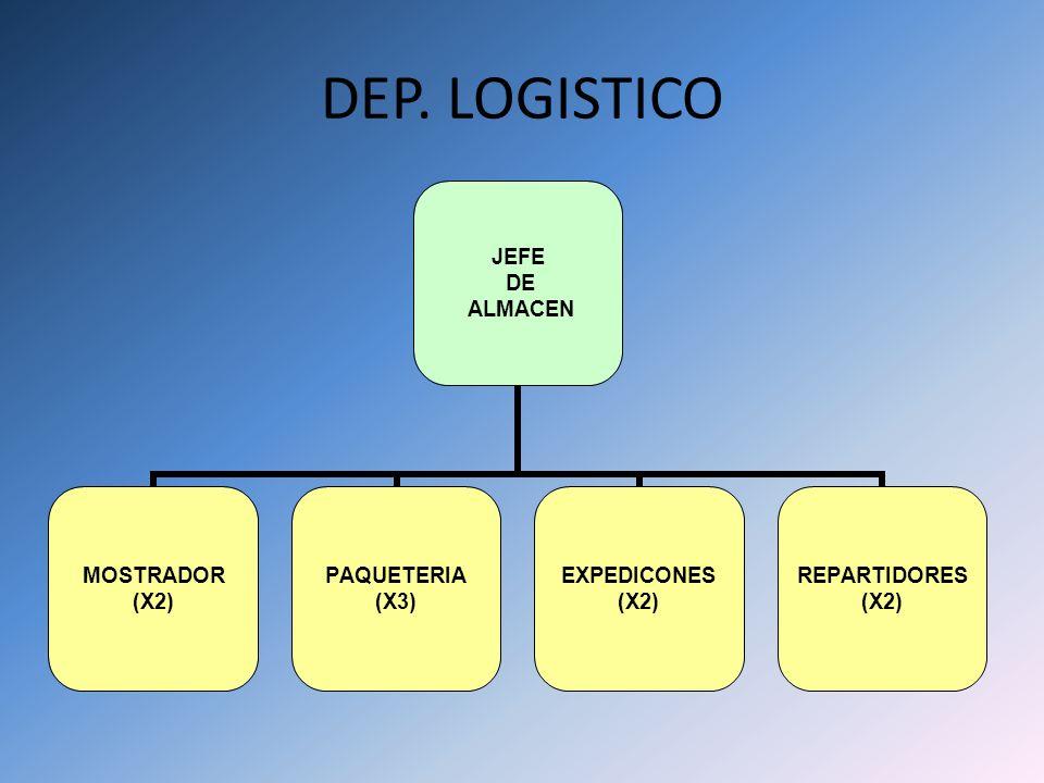 DEP. LOGISTICO JEFE DE ALMACEN MOSTRADOR (X2) PAQUETERIA (X3) EXPEDICONES (X2) REPARTIDORES (X2)
