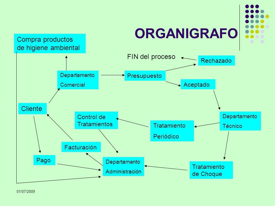 01/07/2009 ORGANIGRAFO Cliente Departamento Comercial Aceptado Rechazado Presupuesto Pago Facturación FIN del proceso Tratamiento Periódico Control de