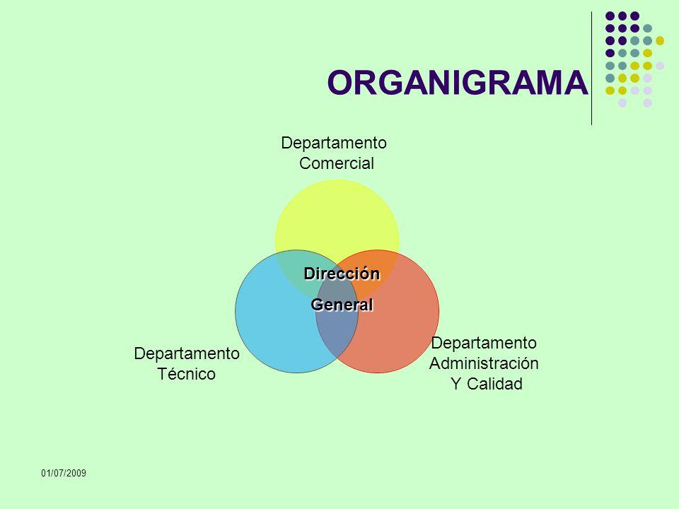 01/07/2009 ORGANIGRAMA Departamento Comercial Departamento Administración Y Calidad Departamento Técnico DirecciónGeneral