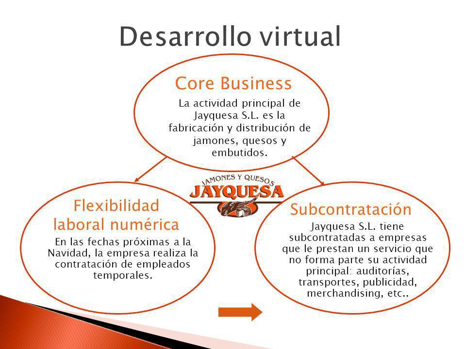 Core Business La actividad principal de Jayquesa S.L. es la fabricación y distribución de jamones, quesos y embutidos. Flexibilidad laboral numérica E