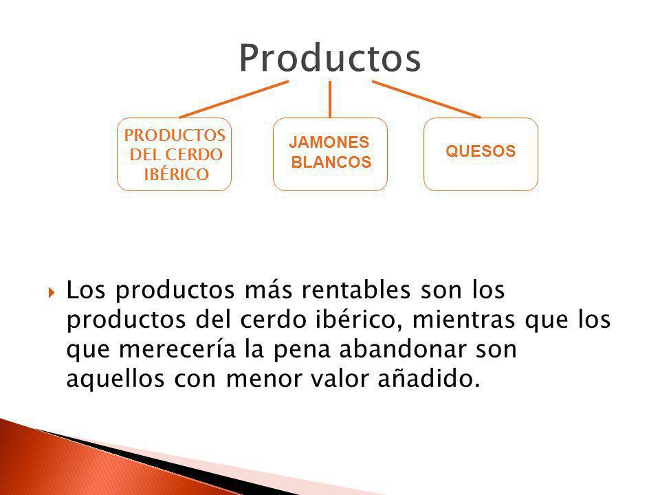 Los productos más rentables son los productos del cerdo ibérico, mientras que los que merecería la pena abandonar son aquellos con menor valor añadido