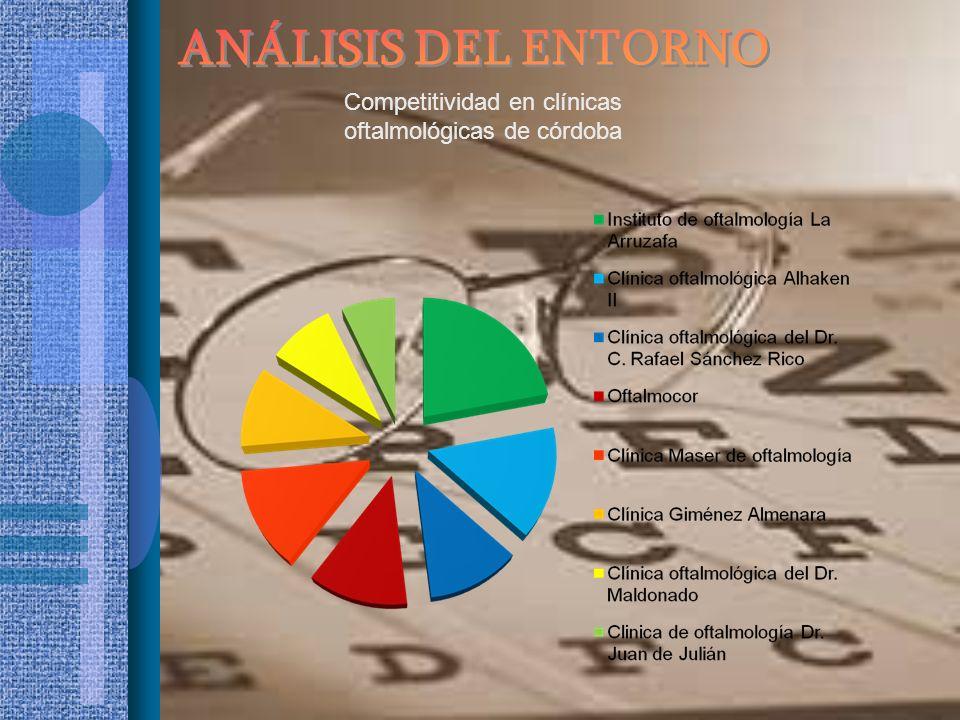 Competitividad en clínicas oftalmológicas de córdoba