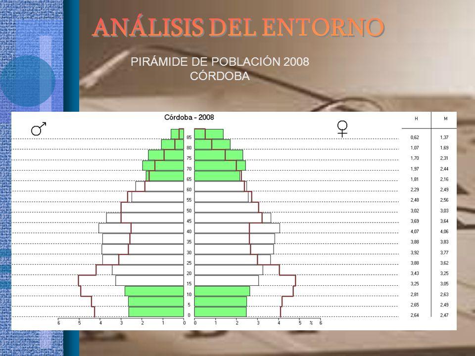 PIRÁMIDE DE POBLACIÓN 2008 CÓRDOBA