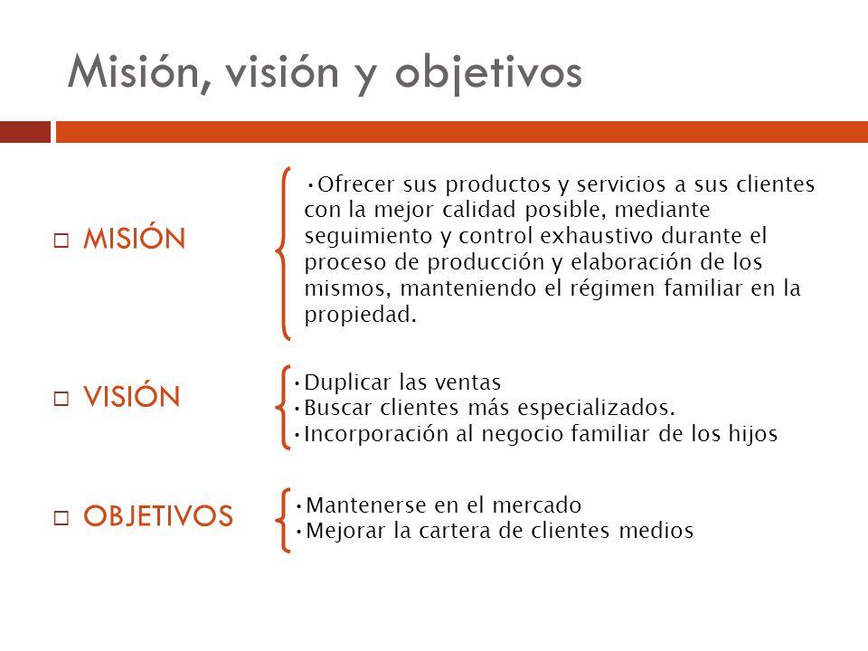 Misión, visión y objetivos MISIÓN VISIÓN OBJETIVOS Ofrecer sus productos y servicios a sus clientes con la mejor calidad posible, mediante seguimiento