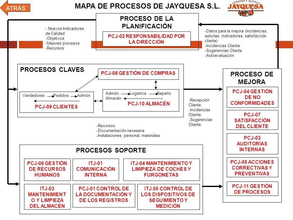 PROCESO DE LA PLANIFICACIÓN PCJ-02 RESPONSABILIDAD POR LA DIRECCIÓN - Datos para la mejora (incidencias, autorías, indicadores, satisfacción cliente)