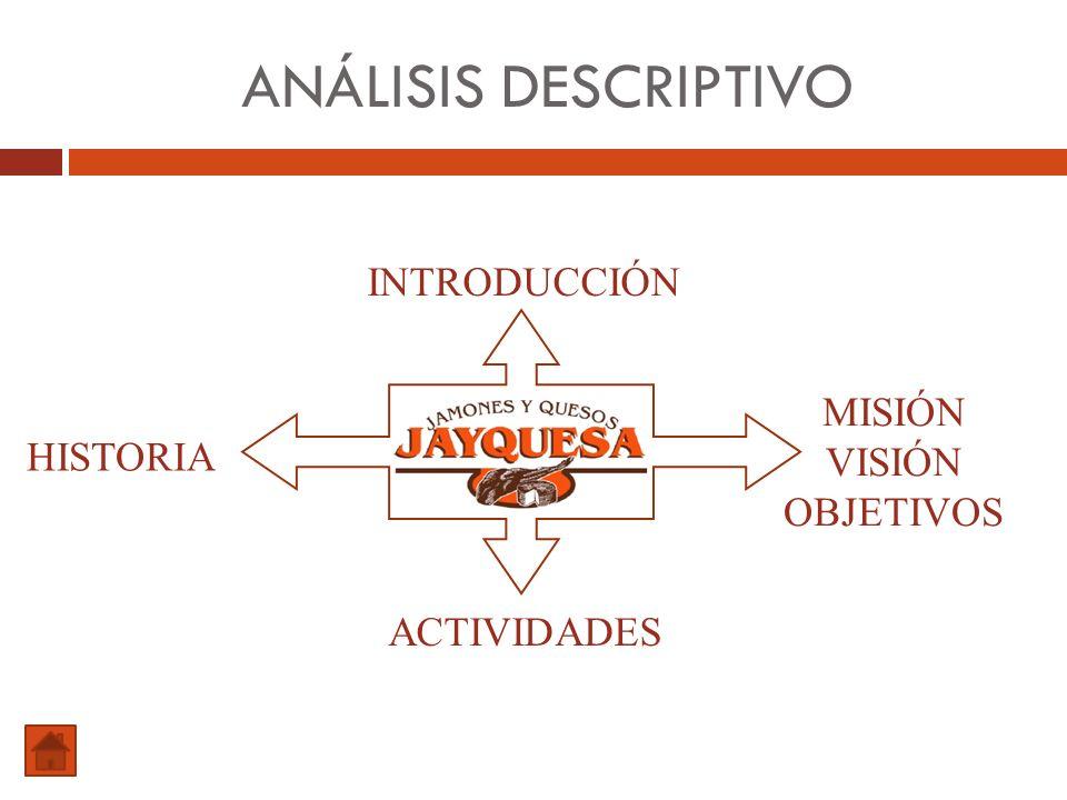 ANÁLISIS DESCRIPTIVO HISTORIA ACTIVIDADES INTRODUCCIÓN MISIÓN VISIÓN OBJETIVOS