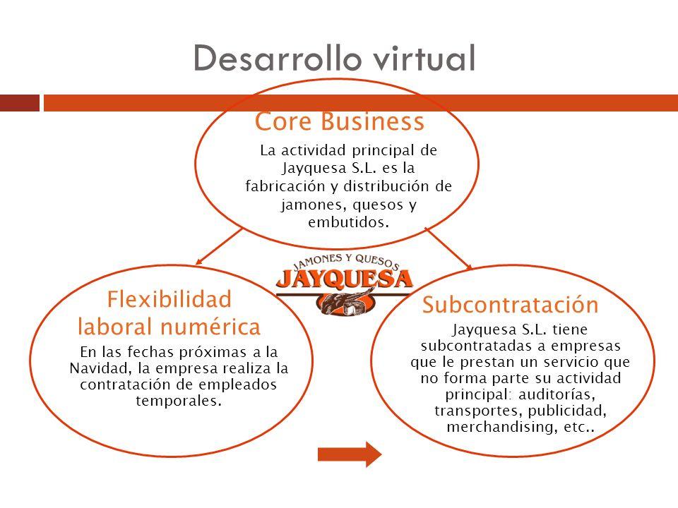 Desarrollo virtual Core Business La actividad principal de Jayquesa S.L. es la fabricación y distribución de jamones, quesos y embutidos. Flexibilidad