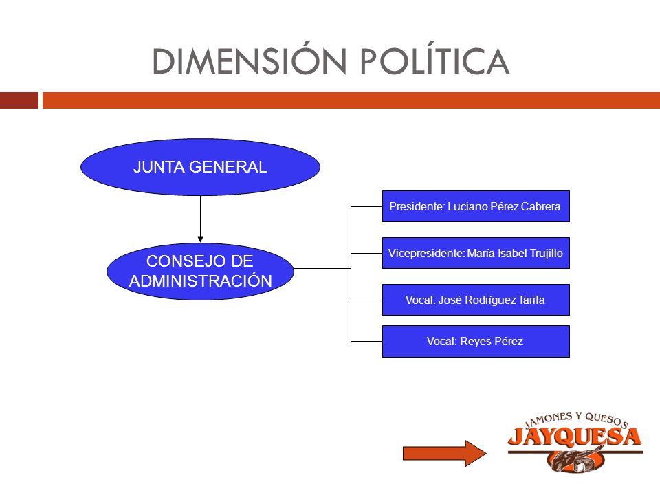 DIMENSIÓN POLÍTICA JUNTA GENERAL CONSEJO DE ADMINISTRACIÓN Presidente: Luciano Pérez Cabrera Vicepresidente: María Isabel Trujillo Vocal: José Rodrígu