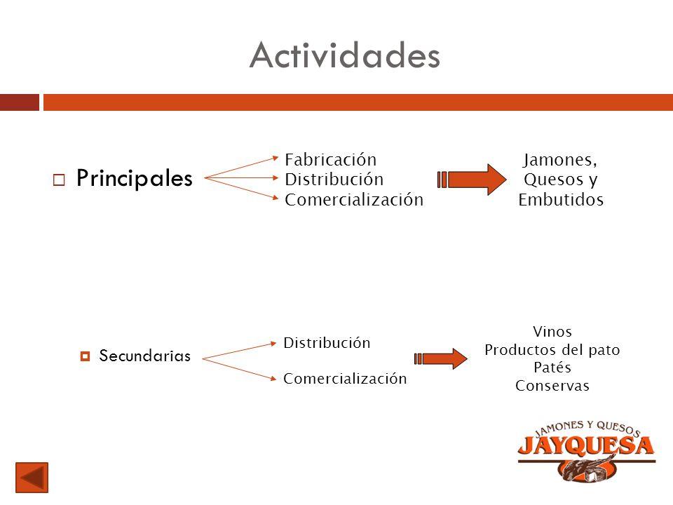 Actividades Principales Secundarias Fabricación Distribución Comercialización Jamones, Quesos y Embutidos Distribución Comercialización Vinos Producto