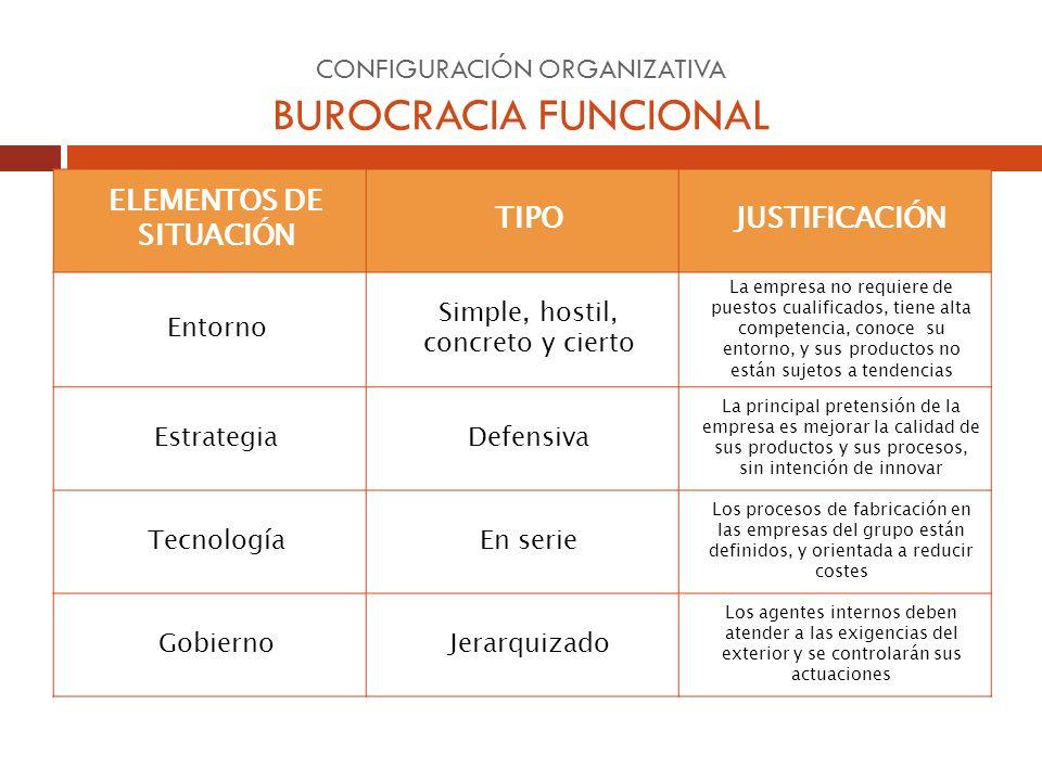 CONFIGURACIÓN ORGANIZATIVA BUROCRACIA FUNCIONAL ELEMENTOS DE SITUACIÓN TIPOJUSTIFICACIÓN Entorno Simple, hostil, concreto y cierto La empresa no requi