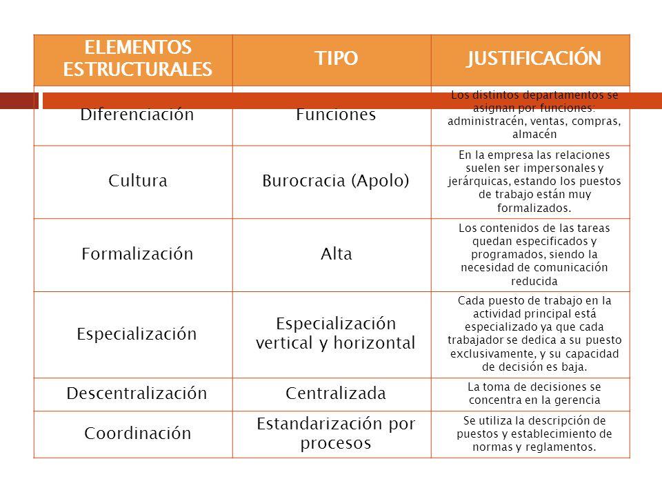 ELEMENTOS ESTRUCTURALES TIPOJUSTIFICACIÓN DiferenciaciónFunciones Los distintos departamentos se asignan por funciones: administracén, ventas, compras
