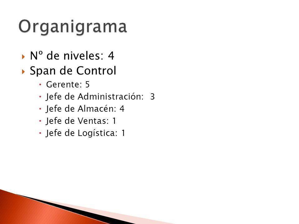 Nº de niveles: 4 Span de Control Gerente: 5 Jefe de Administración: 3 Jefe de Almacén: 4 Jefe de Ventas: 1 Jefe de Logística: 1