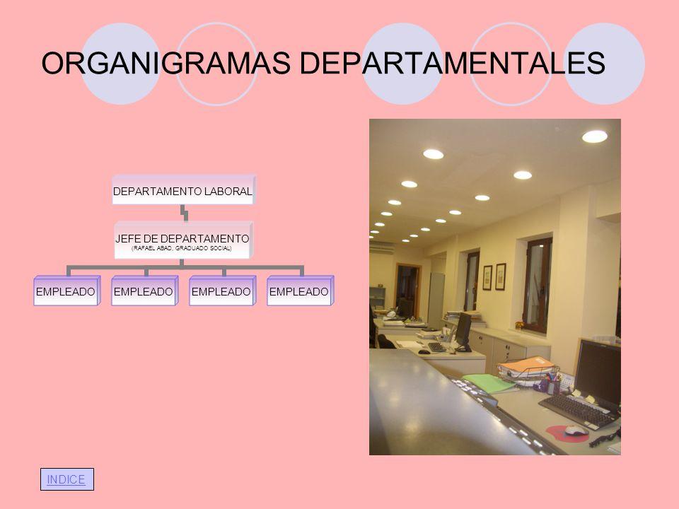INDICE ORGANIGRAMAS DEPARTAMENTALES DEPARTAMENTO LABORAL JEFE DE DEPARTAMENTO (RAFAEL ABAD, GRADUADO SOCIAL) EMPLEADO