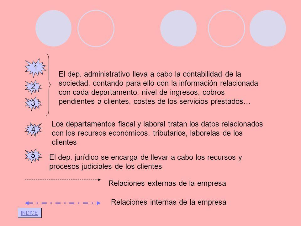 INDICE 1 El dep. administrativo lleva a cabo la contabilidad de la sociedad, contando para ello con la información relacionada con cada departamento: