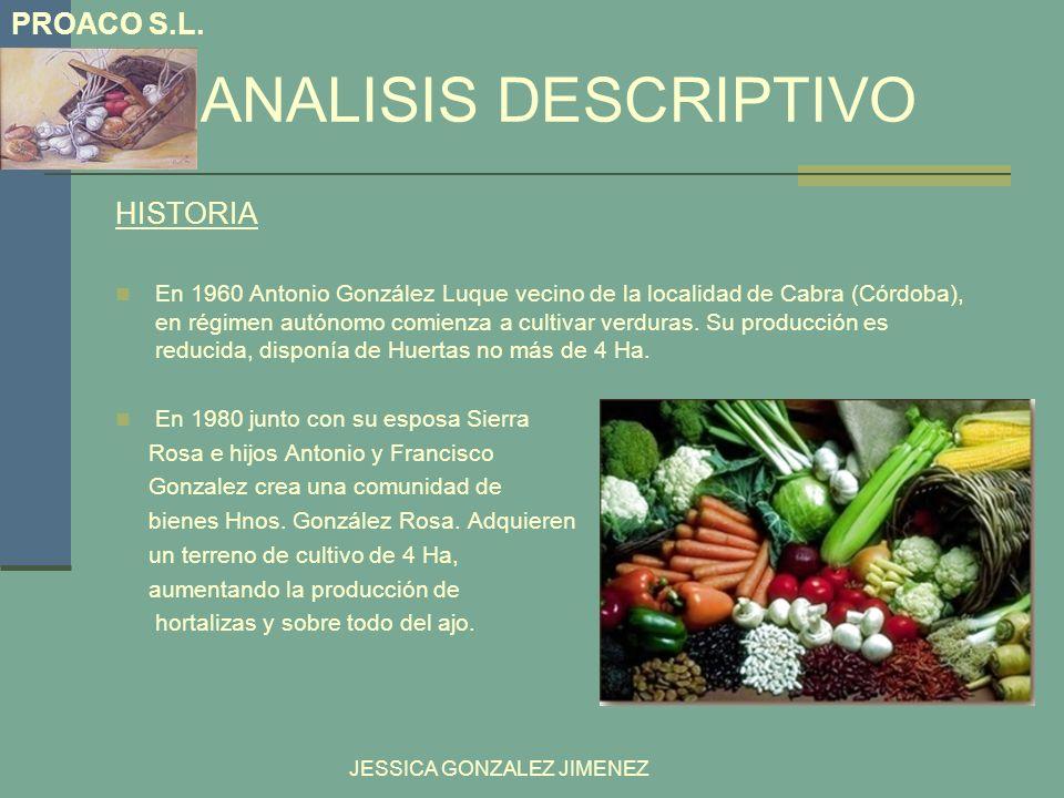 ANALISIS DESCRIPTIVO HISTORIA En 1960 Antonio González Luque vecino de la localidad de Cabra (Córdoba), en régimen autónomo comienza a cultivar verdur