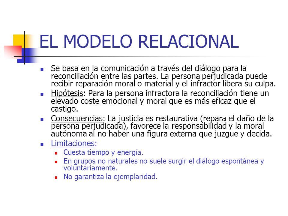 EL MODELO RELACIONAL Se basa en la comunicación a través del diálogo para la reconciliación entre las partes. La persona perjudicada puede recibir rep