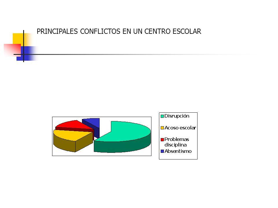 PRINCIPALES CONFLICTOS EN UN CENTRO ESCOLAR