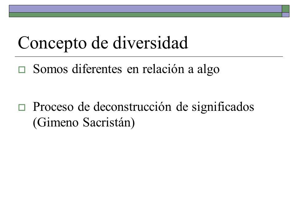 Concepto de diversidad Somos diferentes en relación a algo Proceso de deconstrucción de significados (Gimeno Sacristán)