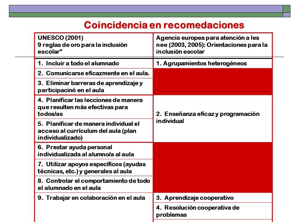 Coincidencia en recomedaciones UNESCO (2001) 9 reglas de oro para la inclusión escolar Agencia europea para atención a les nee (2003, 2005): Orientaci