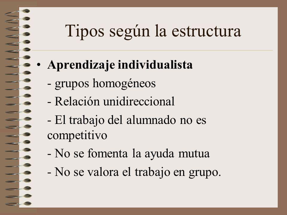 Tipos según la estructura Aprendizaje individualista - grupos homogéneos - Relación unidireccional - El trabajo del alumnado no es competitivo - No se