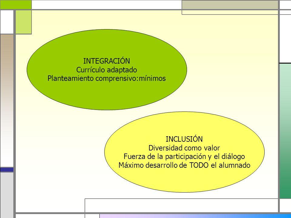 INTEGRACIÓN Currículo adaptado Planteamiento comprensivo:mínimos INCLUSIÓN Diversidad como valor Fuerza de la participación y el diálogo Máximo desarr