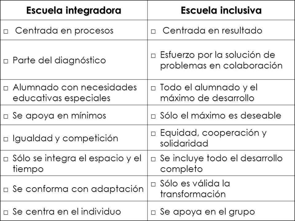 Escuela integradora Escuela inclusiva Centrada en procesos Centrada en procesos Centrada en resultado Centrada en resultado Parte del diagnósticoParte